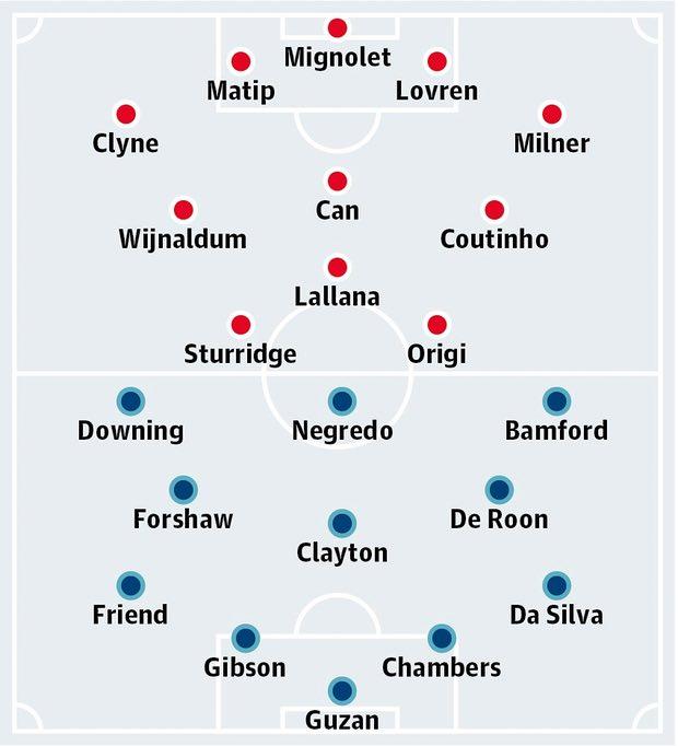 Liverpool v Middlesbrough lineups